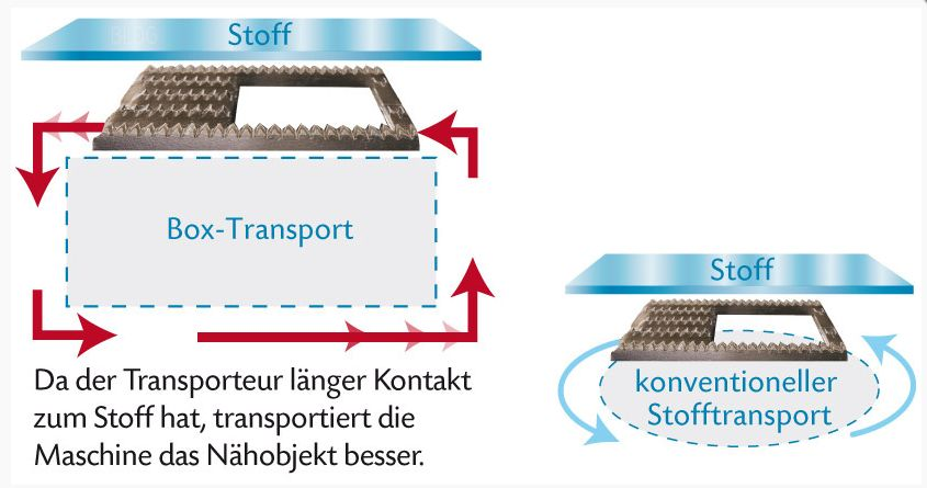 Box Transport